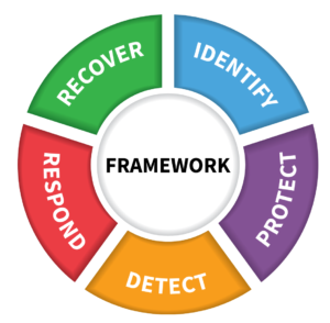 Guide to the NIST Cybersecurity Framework: A K-12 Perspective – The